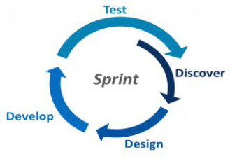Agile app development sprint